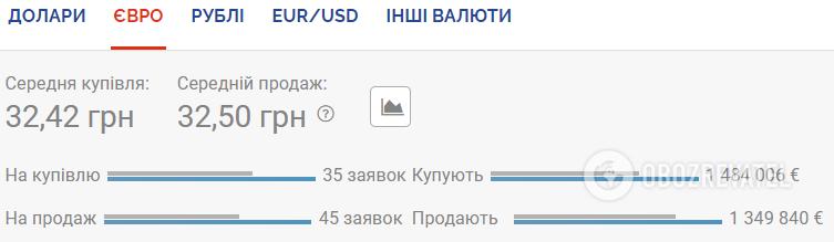 Курс валют 4 августа