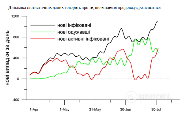 Прогноз по развитию эпидемии коронавируса в Украине