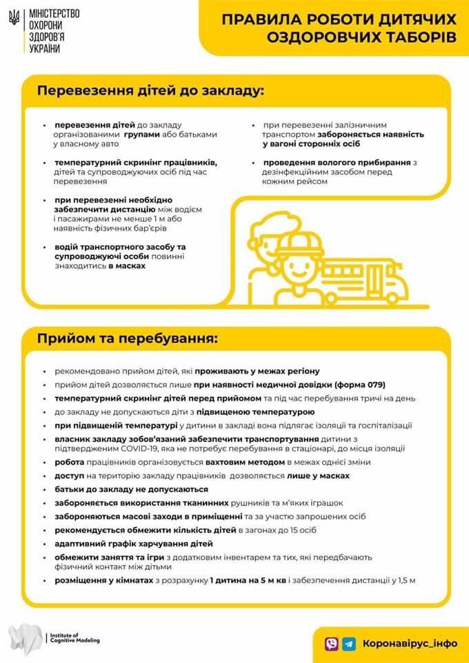 Новые правила работы детских лагерей в Украине с 1 августа
