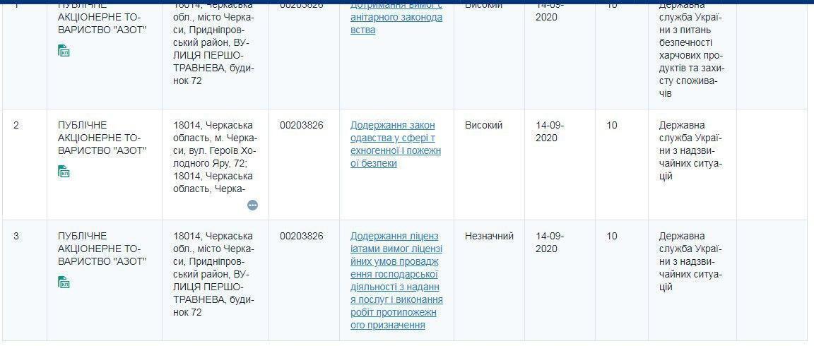 Информация о проверках на Инспекционном портале