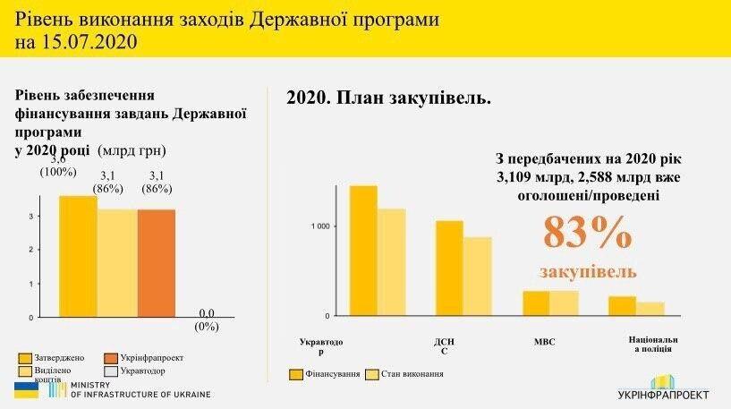 Безпека українських доріг