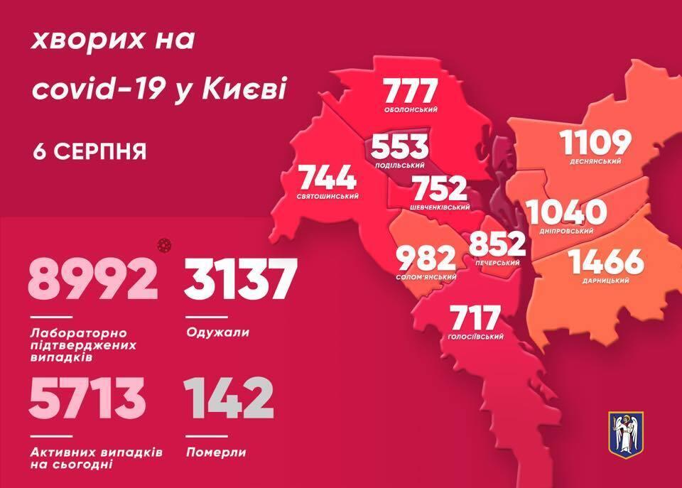 Ситуация с заболеваемостью COVID-19 в Киеве