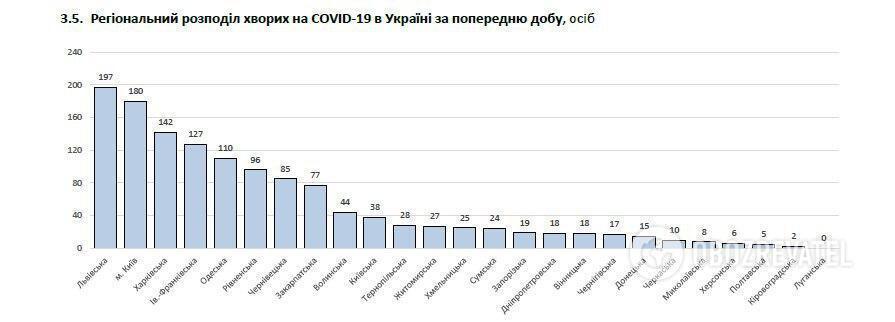 Динаміка поширення коронавірусу в Україні