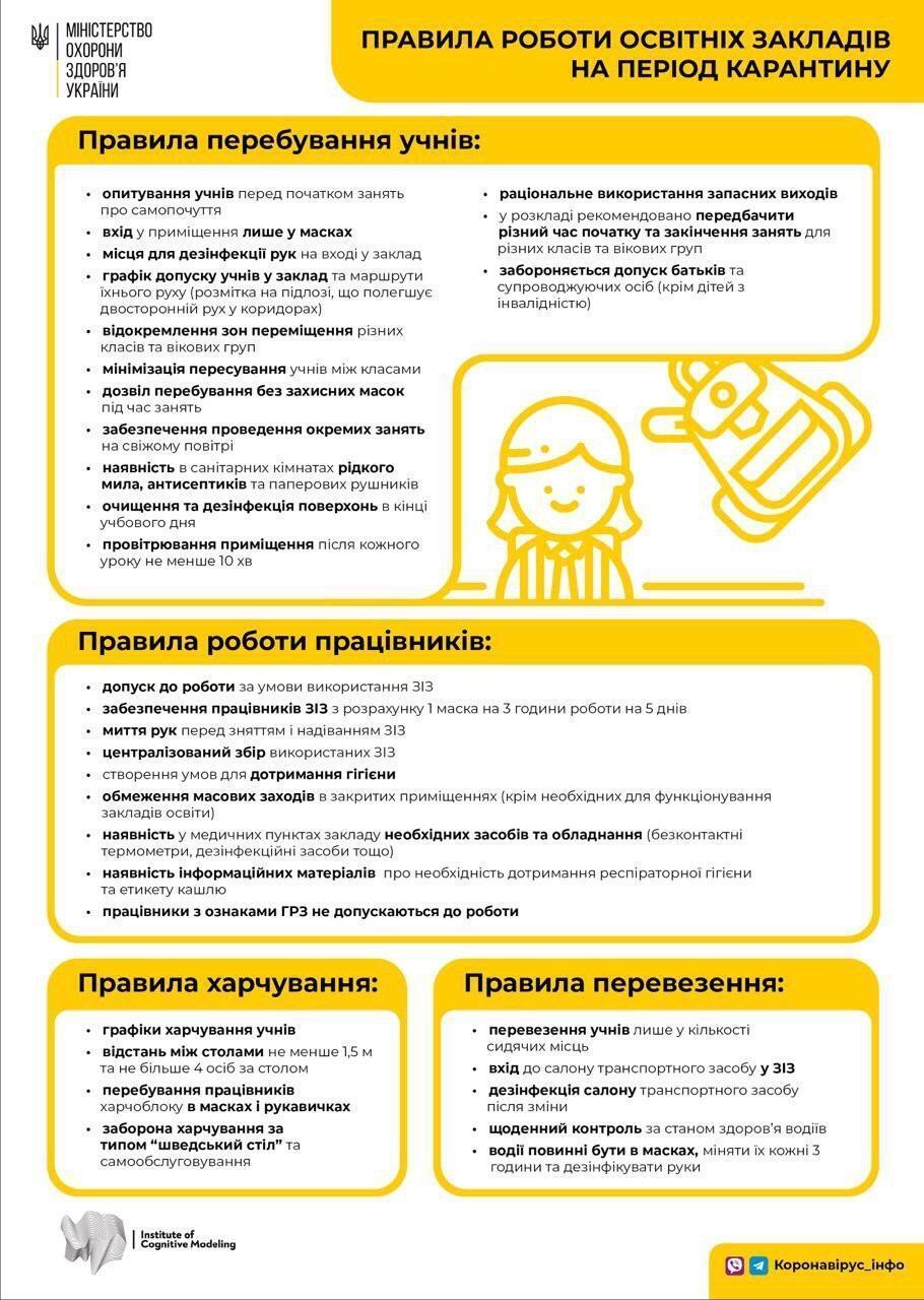 Правила работы украинских школ с 1 сентября