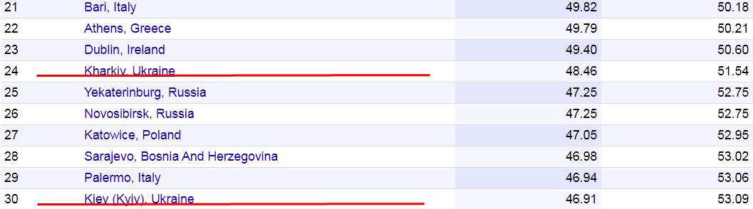 Киев попал в топ-30