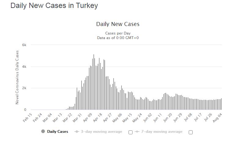 Динамика по количеству заболевших коронавирусом в Турции