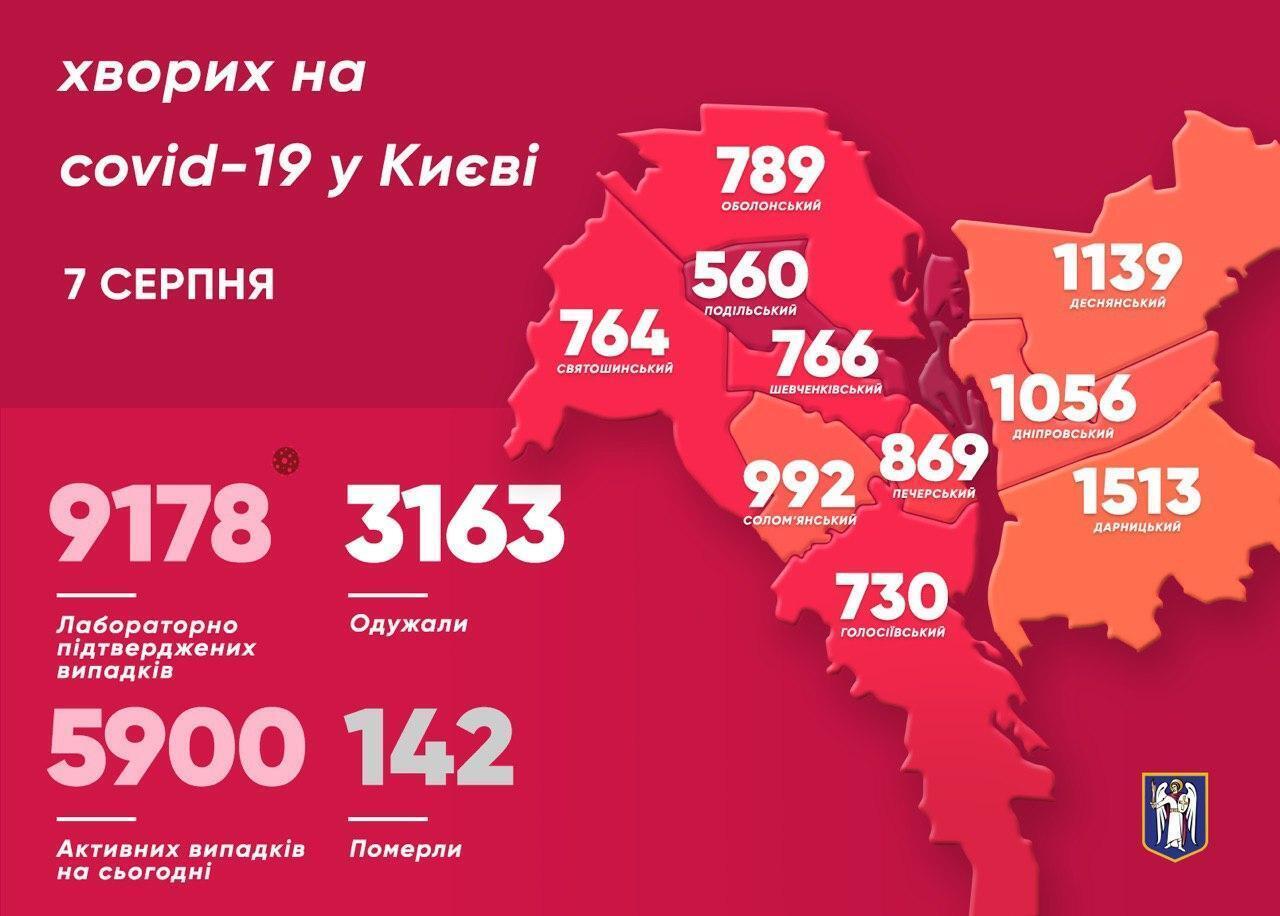 Статистика захворюваності на COVID-19 у Києві