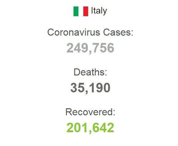 Ситуация по заболеваемости коронавирусом в Италии.
