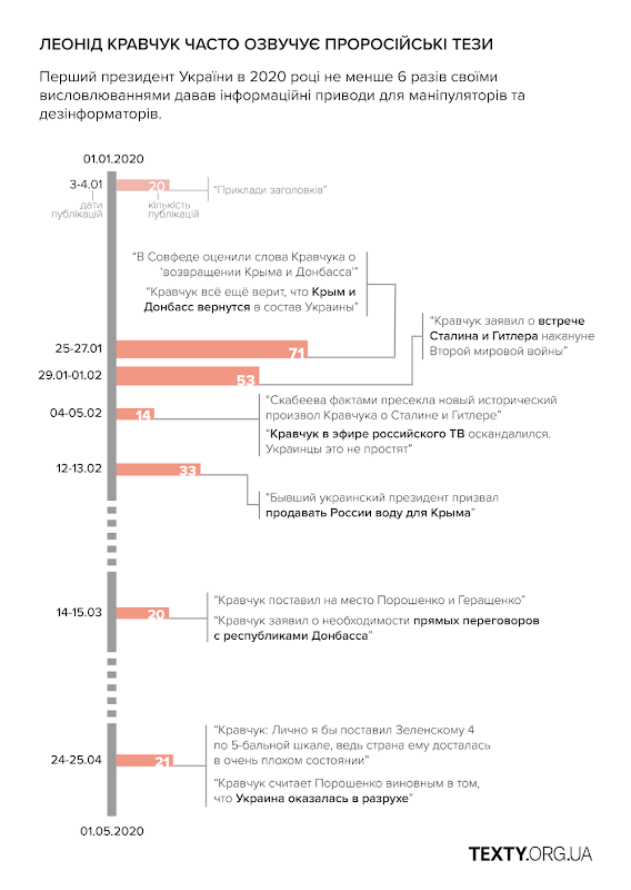 """Російські дезінформатори взялися захищати Кравчука від """"націоналістів"""""""