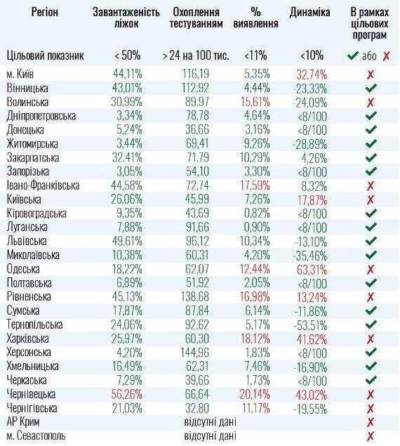 К ослаблению карантина в Украине не готовы 8 областей и Киев.