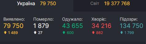 Статистика по коронавірусу в Україні 8 серпня