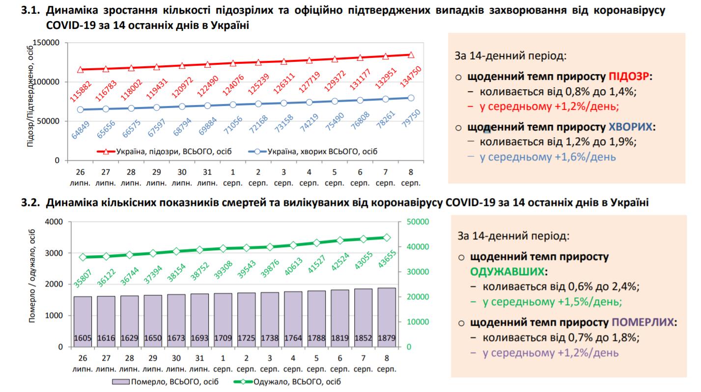 Статистика щодо коронавірусу в Україні 8 серпня