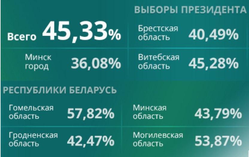 ЦИК Беларуси