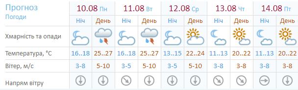 Прогноз Укргидрометцентра