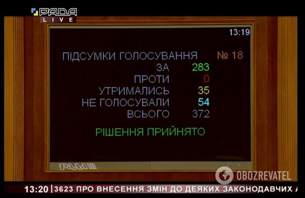 Рада поддержала в первом чтении законопроект об электронных трудовых книжках