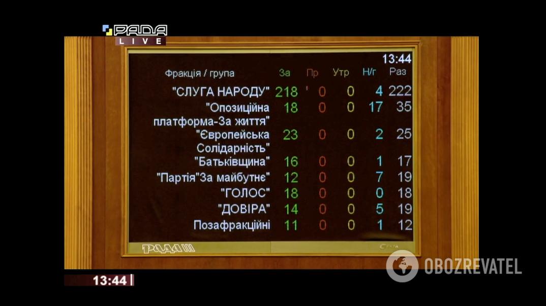 Итоги голосования по фракциях