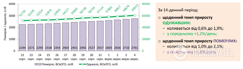 Динаміка кількісних показників смертей та вилікуваних від коронавірусу.