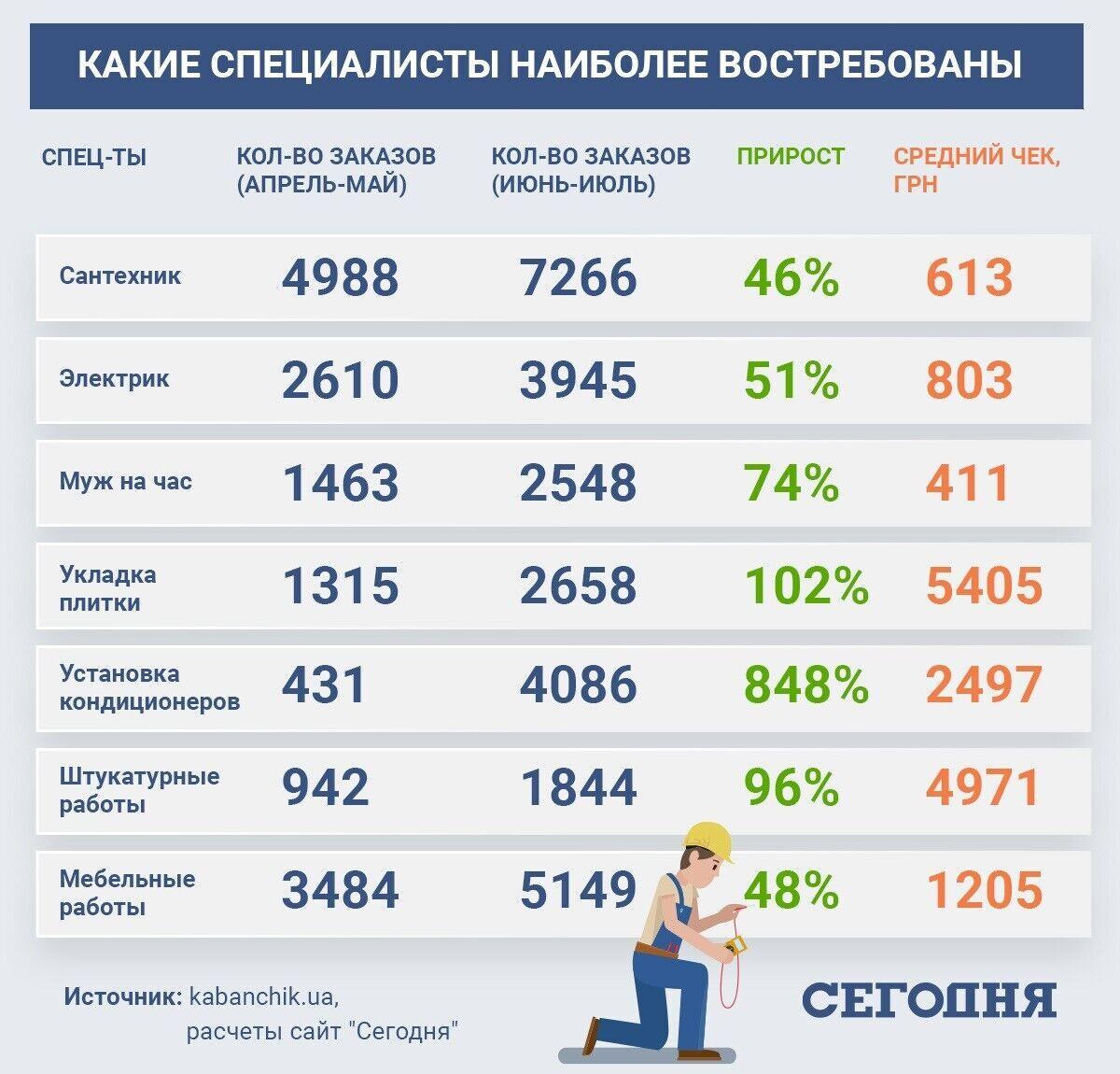 На какие услуги возрос спрос в Украине во время карантина