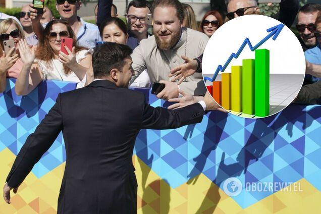 Рейтинг Зеленского растет: социолог пояснил феномен