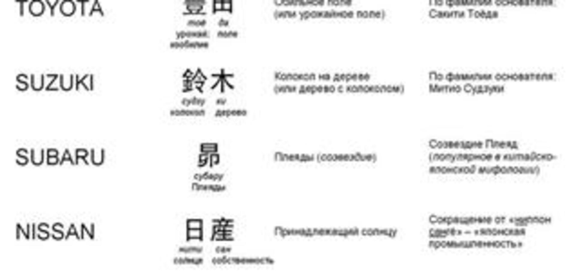 Что означают японские автобренды. Кликабельно. ФОТО