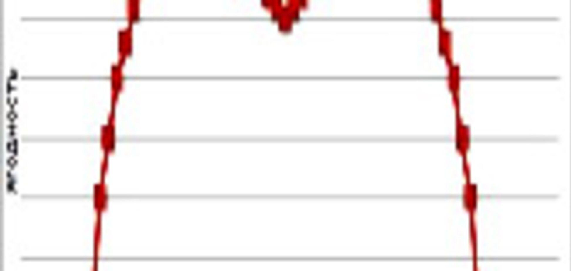 График распределения женской ягодочности.Да-да, тех 'ягодок'
