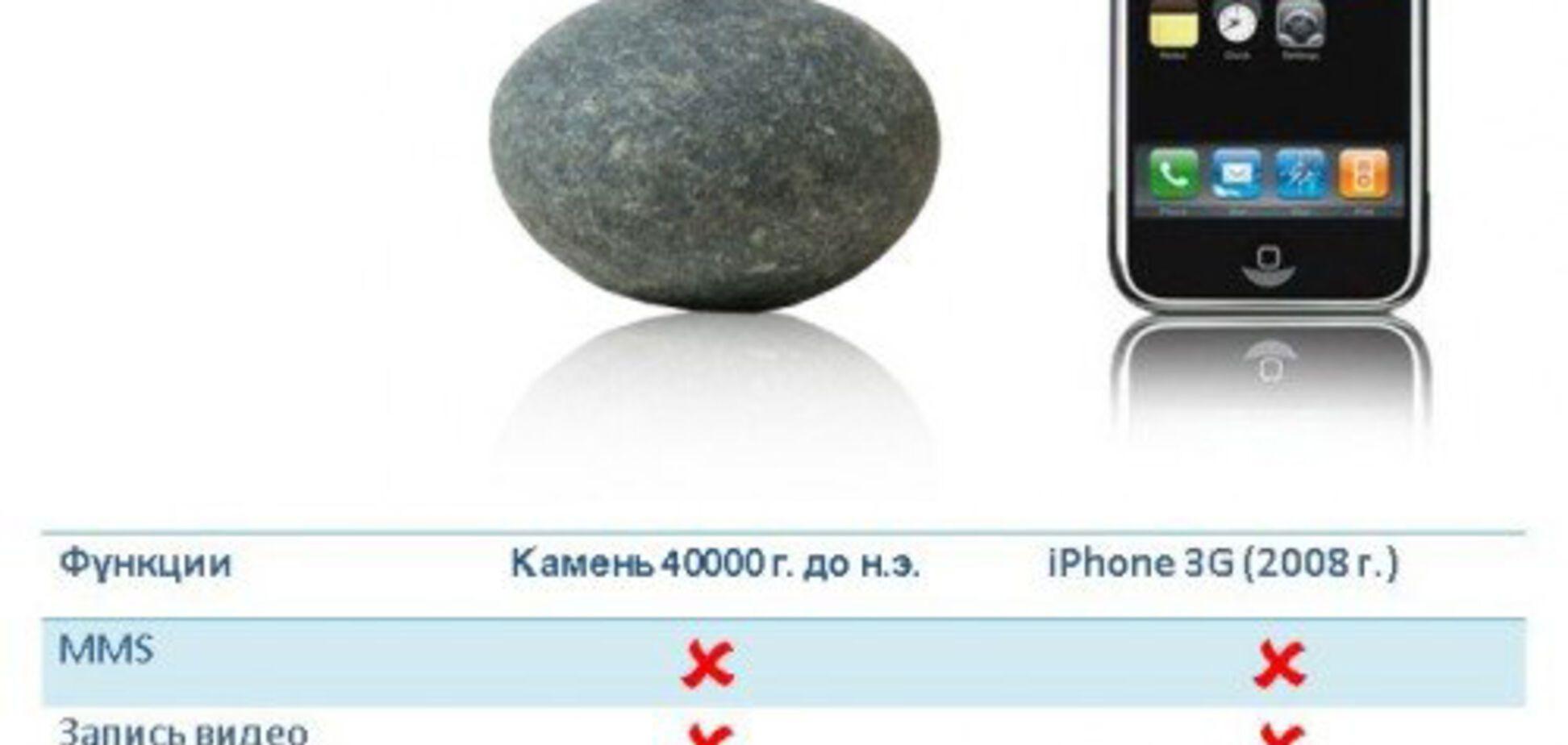 Айфон зараз і він ж 40 000 тис. років тому. Порівняйте ...