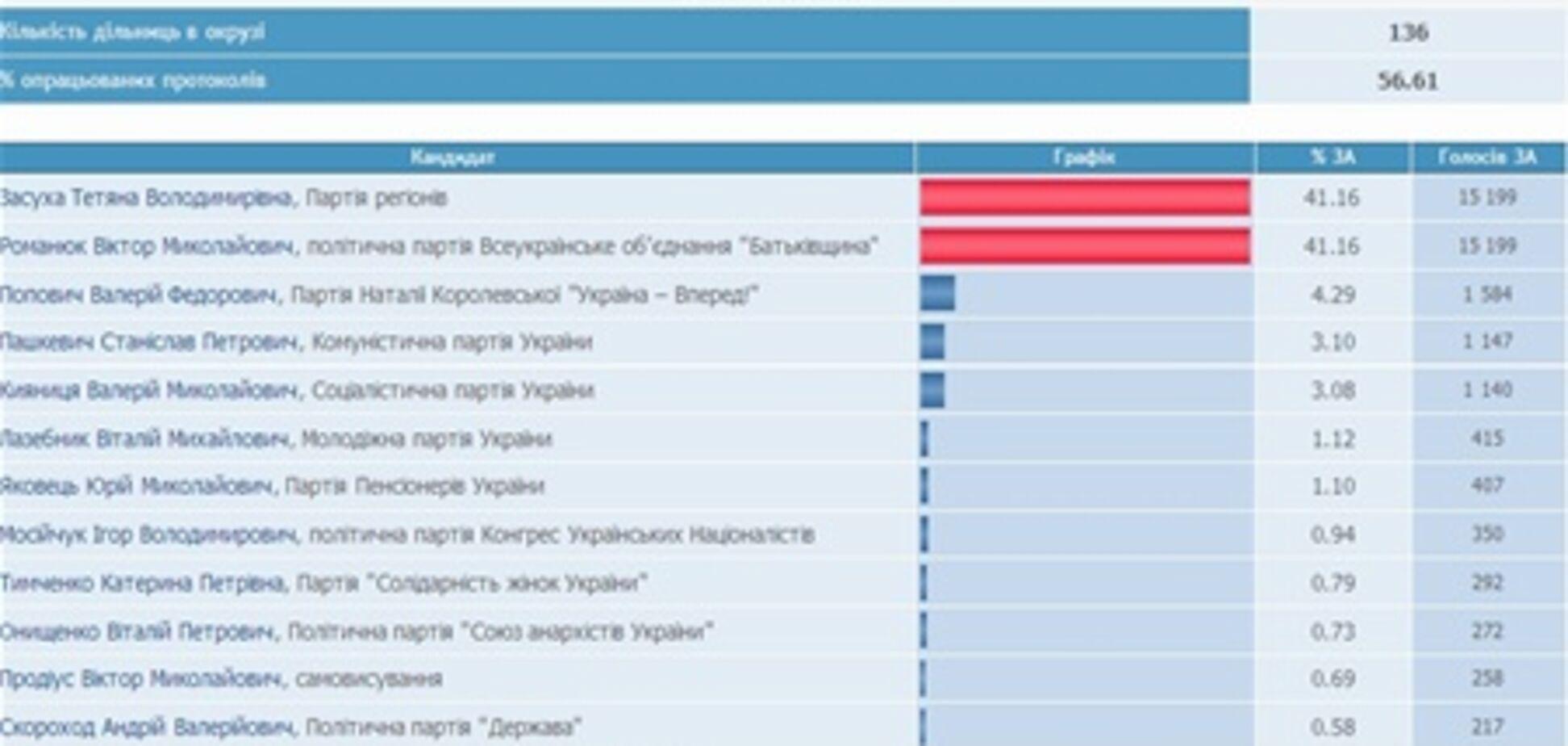 На Киевщине кандидаты от ПР и оппозиции набрали одинаковое число голосов. Фото