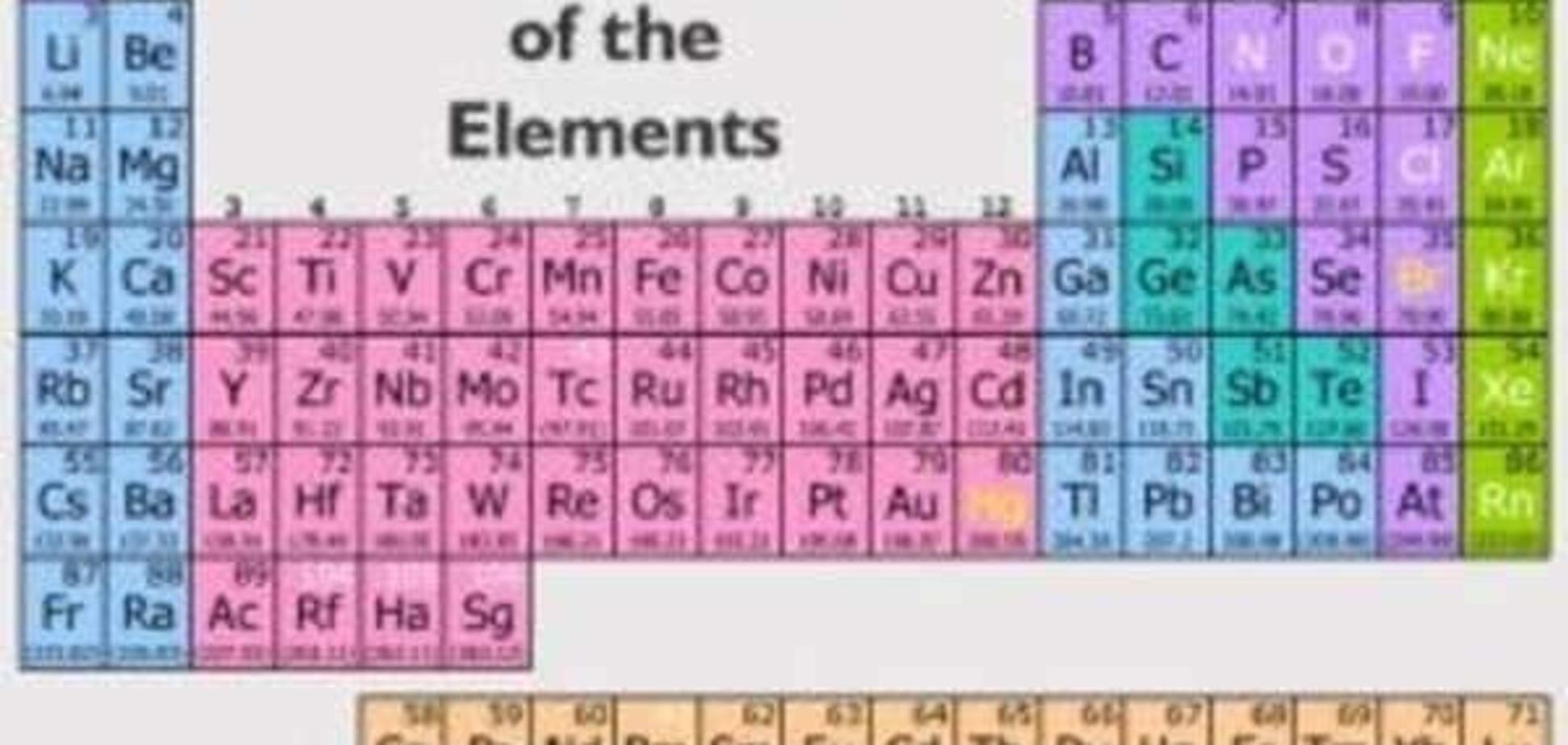 Как помочь ребенку выучить периодическую  систему элементов Менделеева