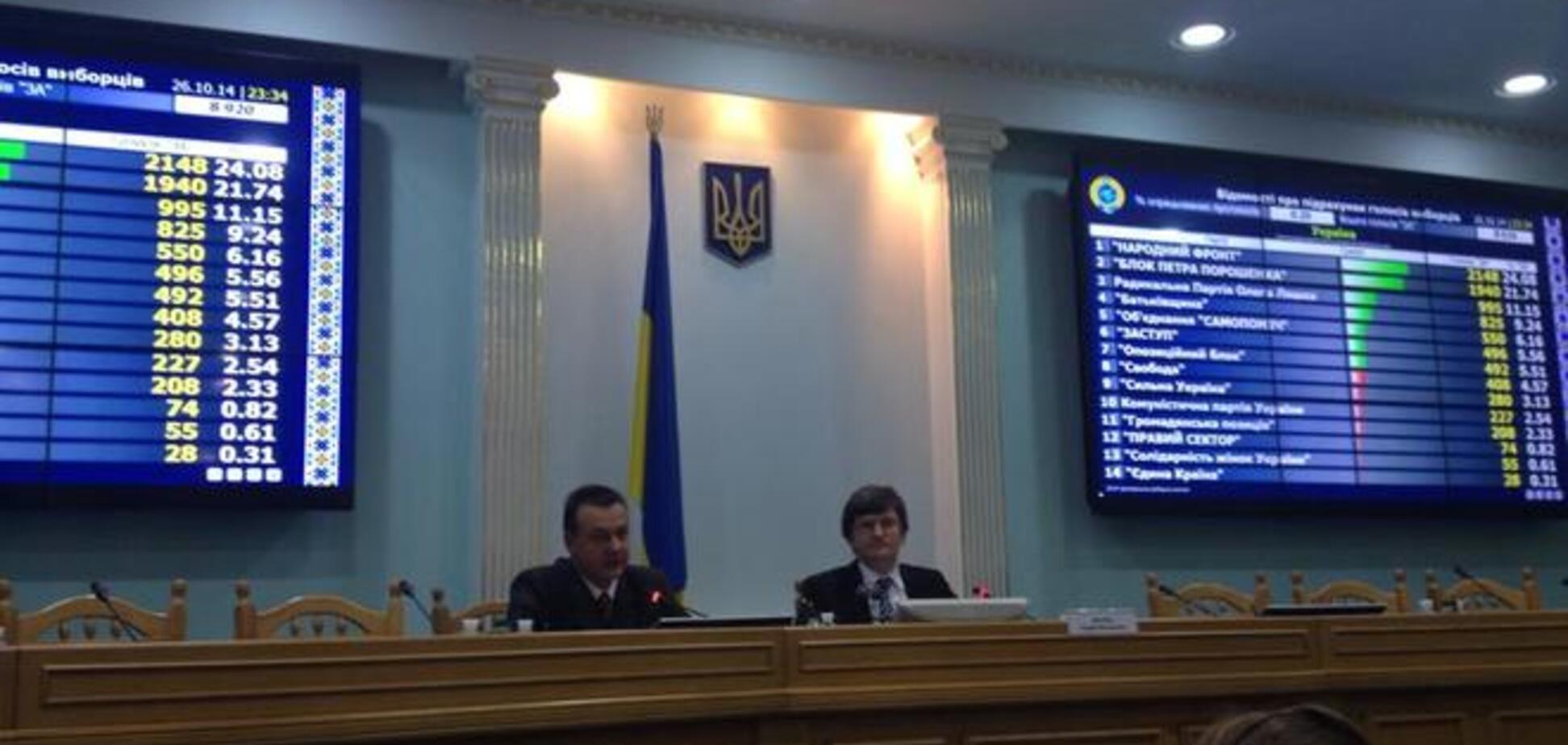 190 тысяч украинцев поменяли место голосования - ЦИК