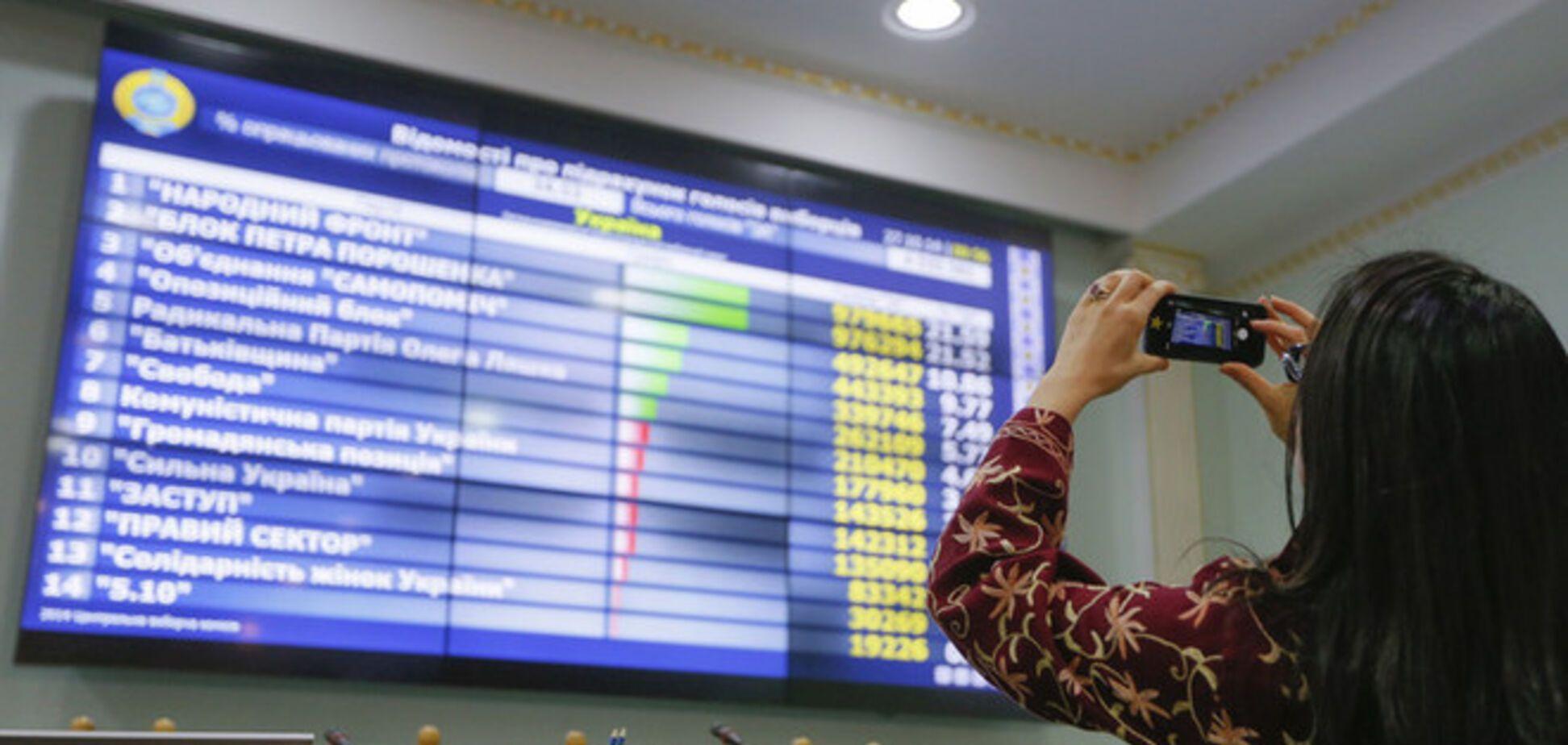 ЦИК обработала более 84% протоколов: в Раду проходят шесть партий