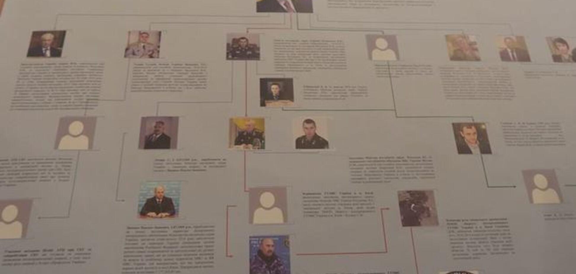ГПУ обнародовала схему с фамилиями организаторов расстрела на Майдане