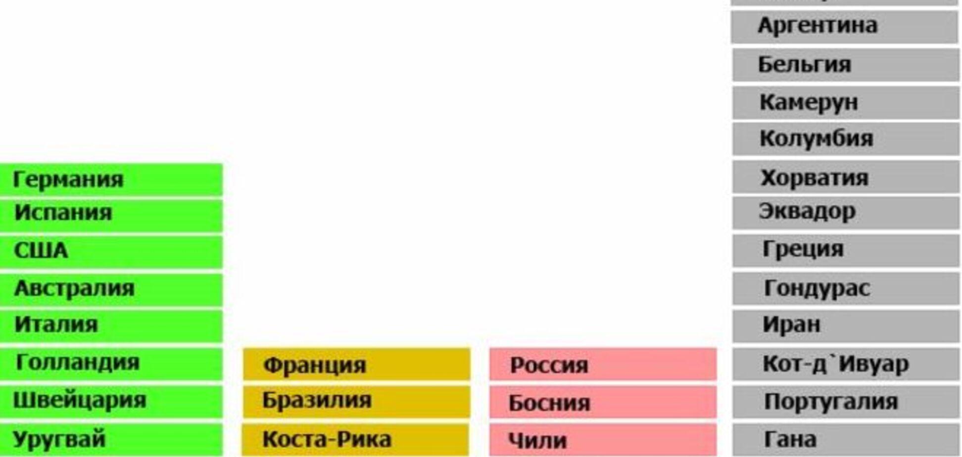 ЧМ-2014. Составлен путеводитель по сексуальным ограничениям для футболистов