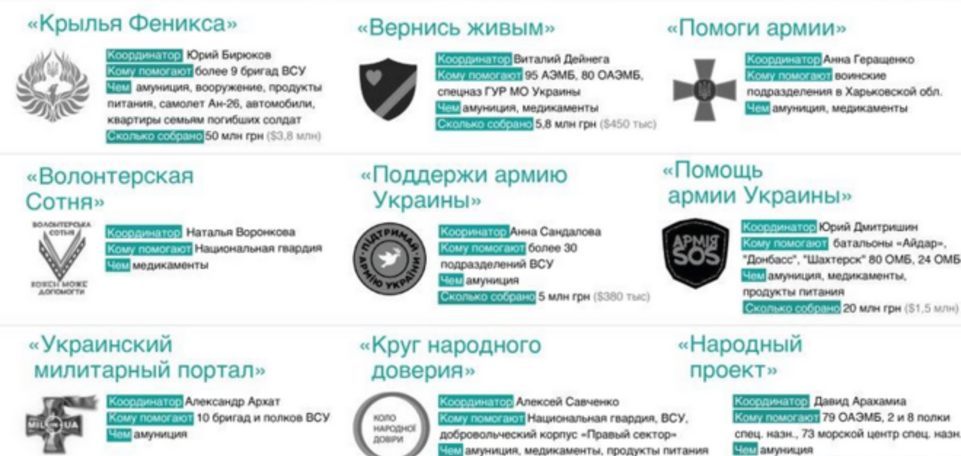 Кто оказывает помощь армии Украины? Инфографика