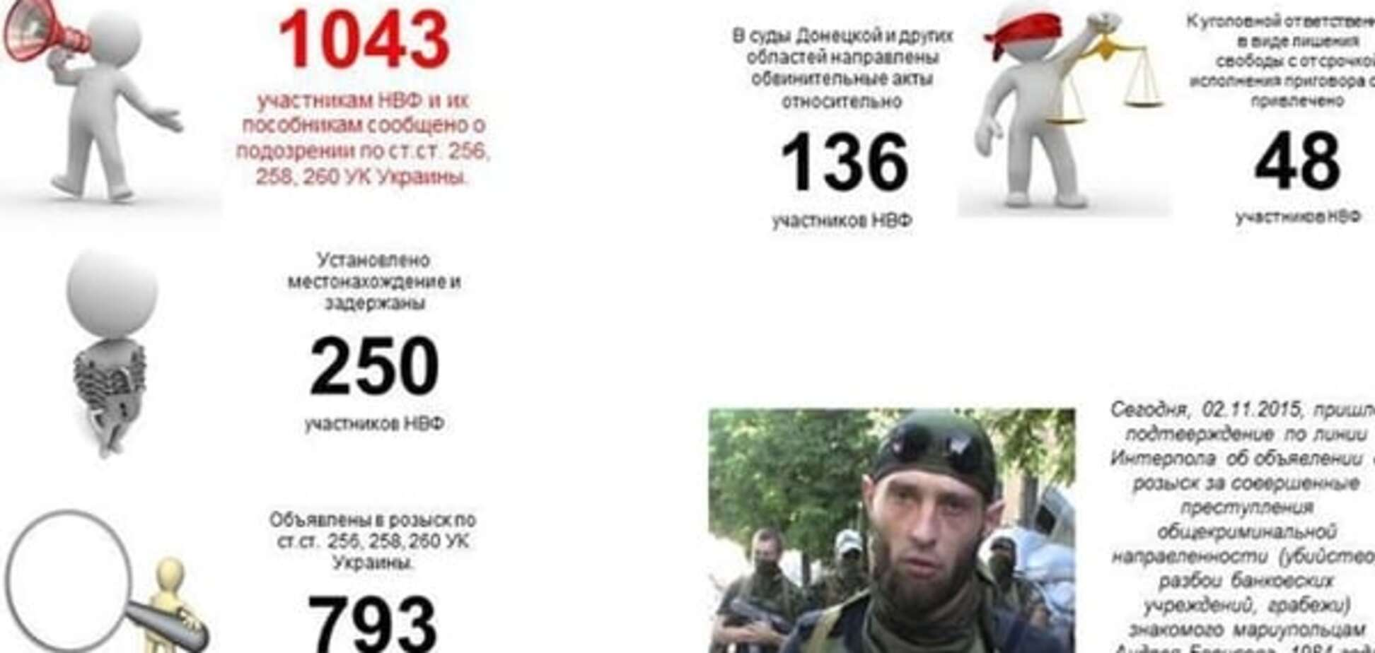 Скільки терористів вже зловили на Донбасі: опублікована інфографіка