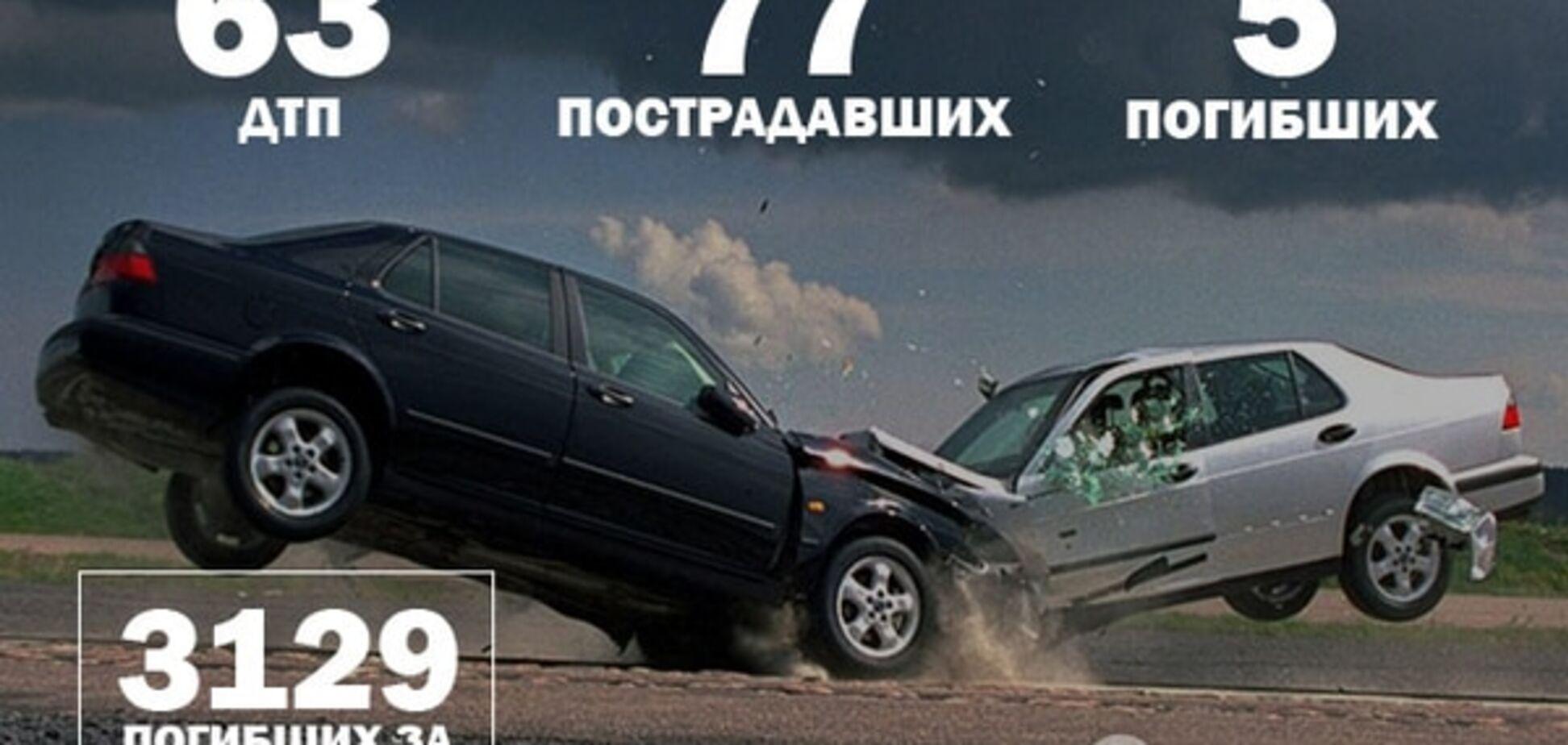 Війна на дорогах: 63 ДТП і 5 загиблих