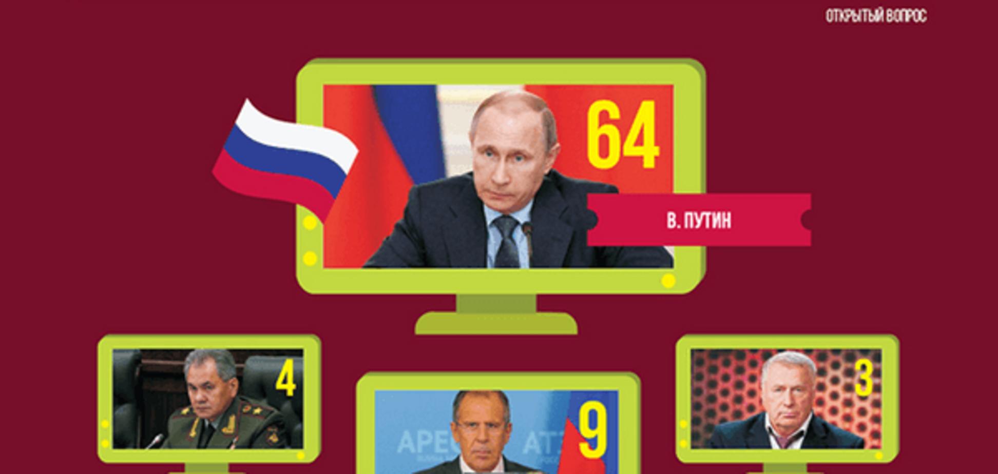 Предсказуемо и банально: в России выбрали человека года. Инфографика
