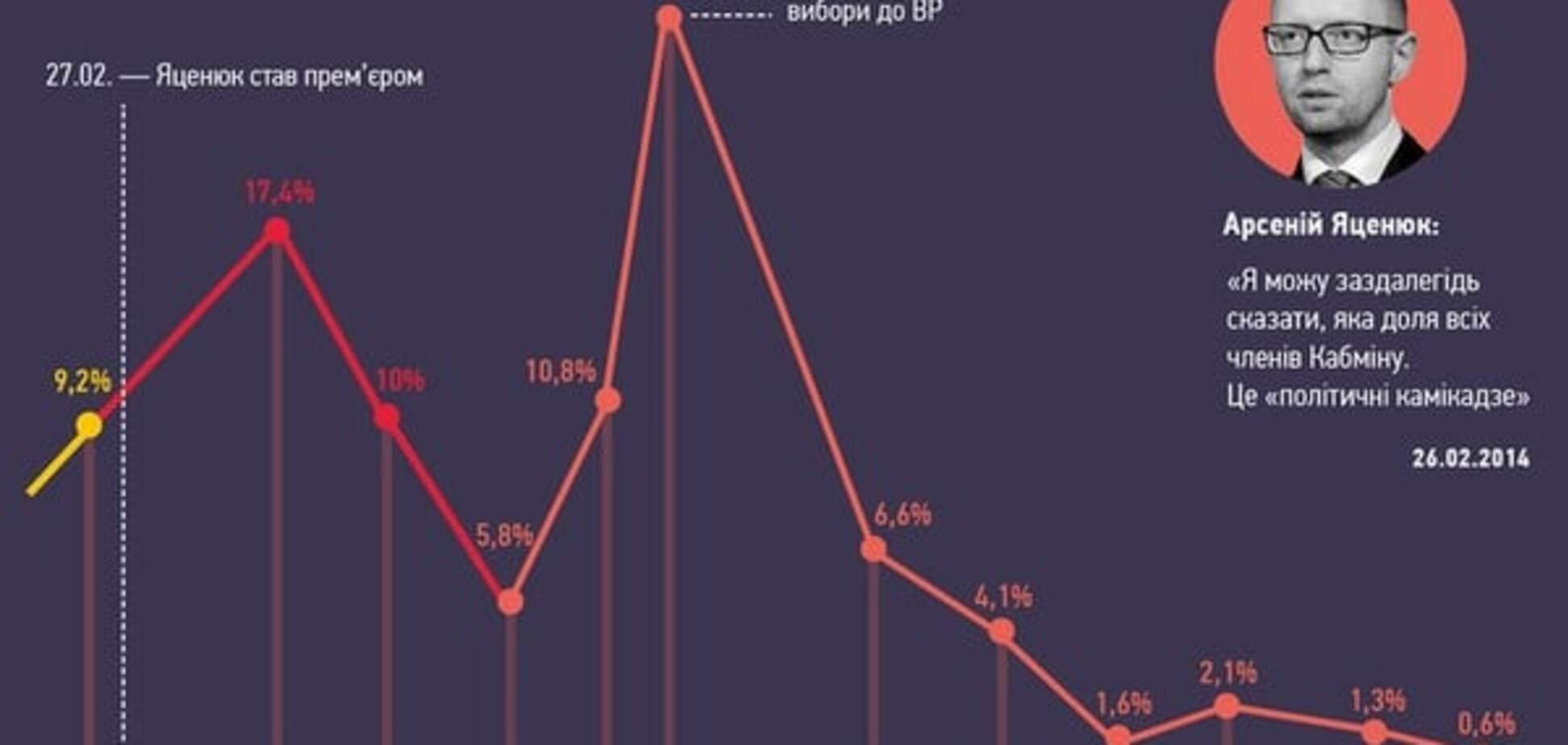 Дно 'камікадзе' і навіть нижчі: рейтинг Яценюка продовжує вмирати