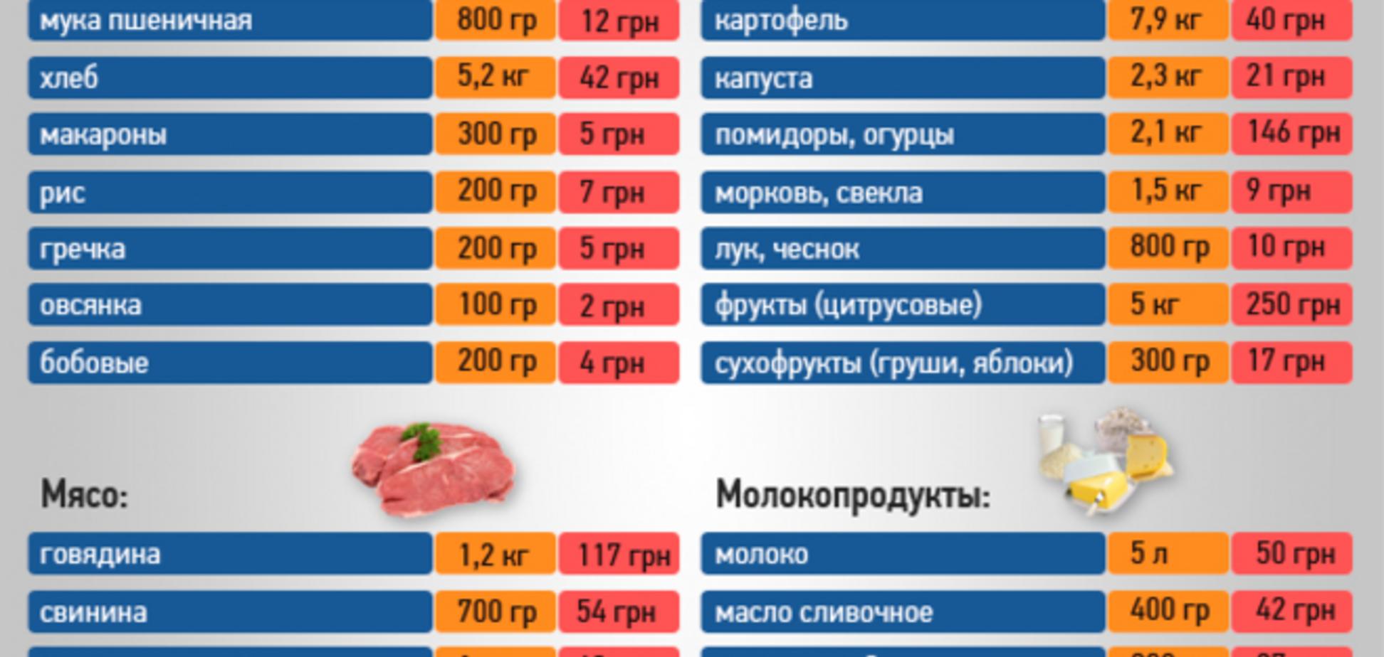 Что доступно украинцам из потребительской корзины: инфографика