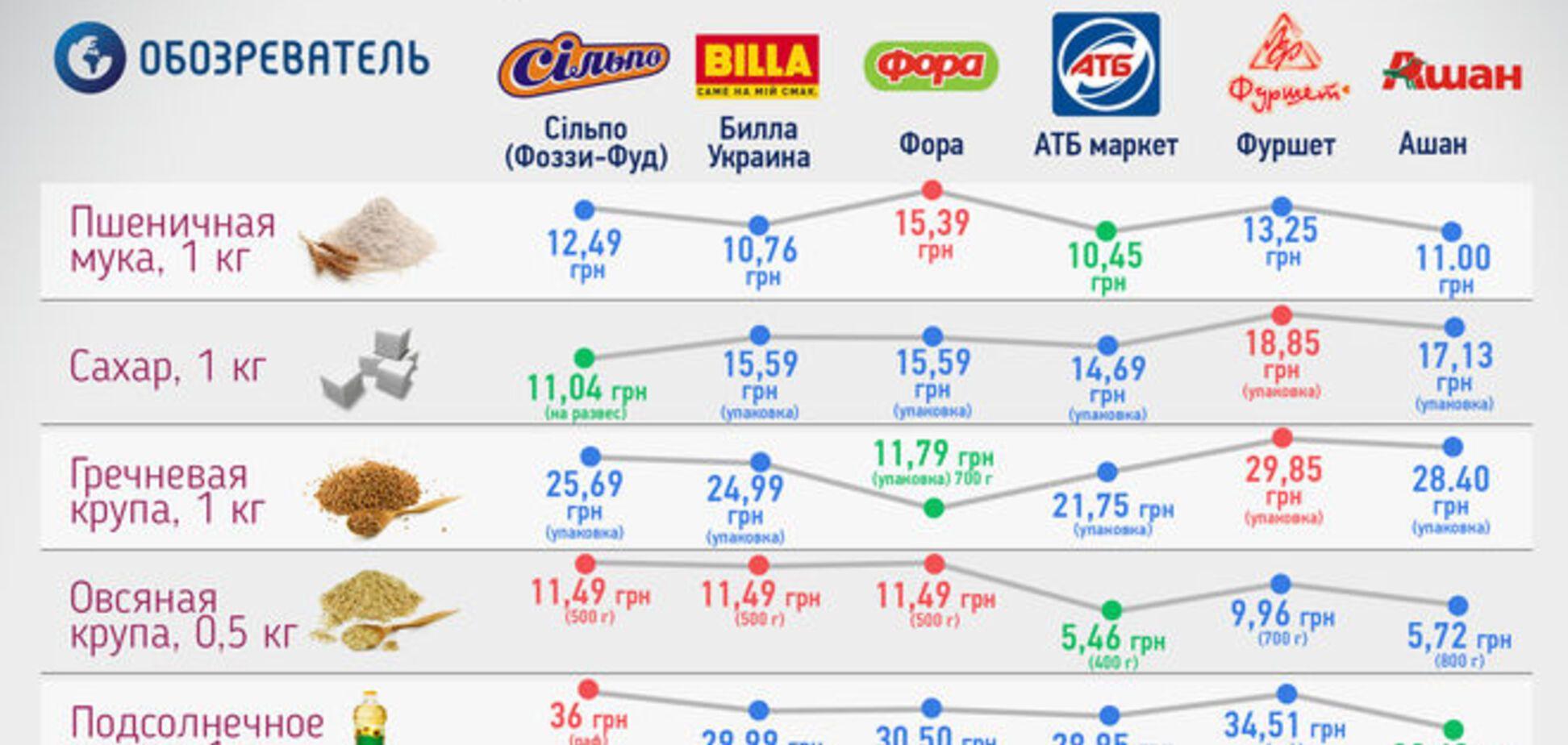 Как отличаются цены на продукты питания в столичных супермаркетах: инфографика