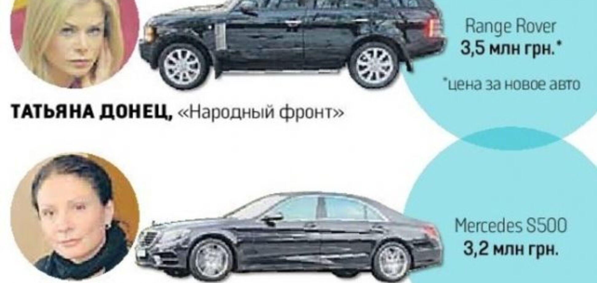 На каких авто ездят украинские женщины-депутаты: инфографика