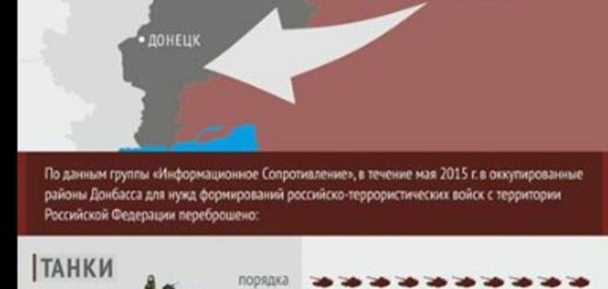 РЖД тільки за травень перевезла на окупований Донбас понад 100 одиниць бронетехніки