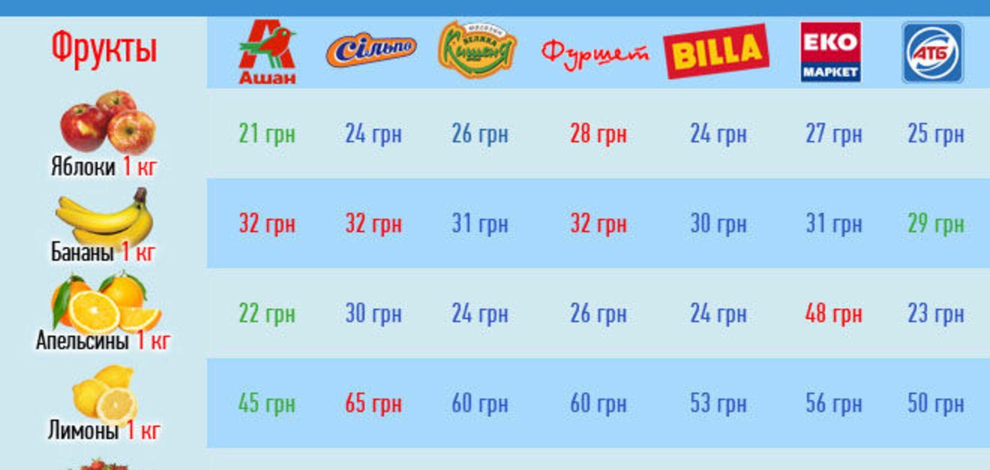 Обзор цен в супермаркетах: почем украинцы покупают еду в июне