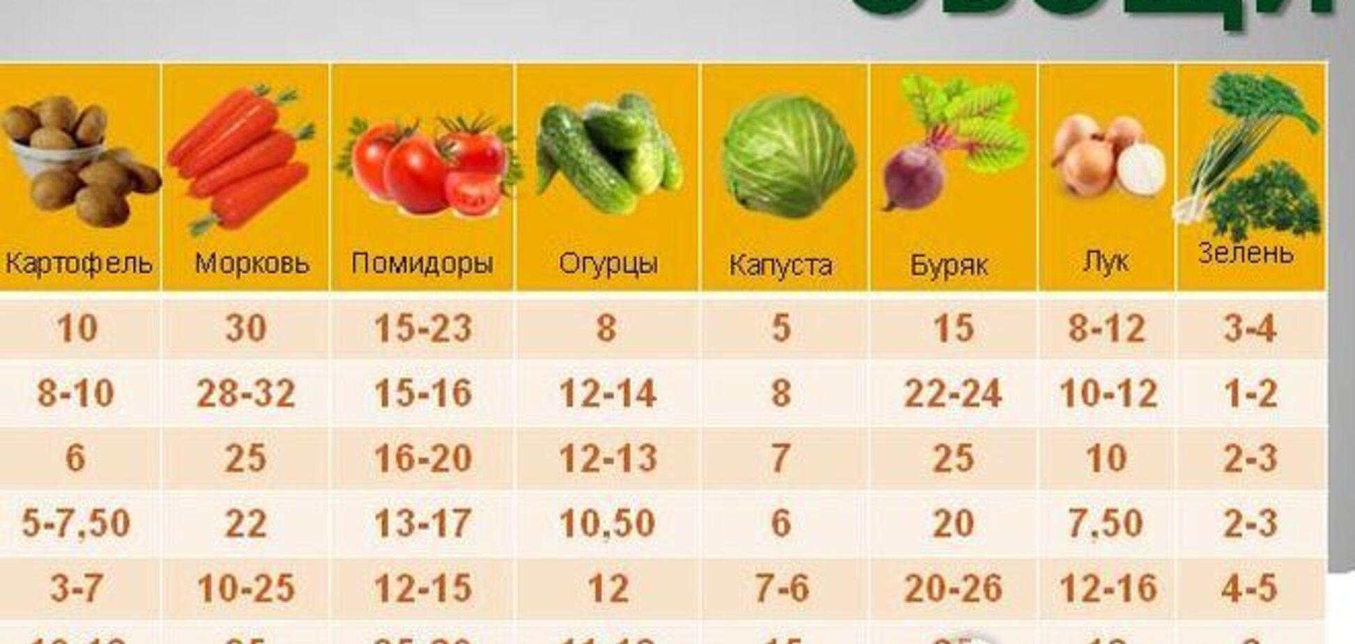 Як відрізняється вартість 'натурпродуктів' в різних регіонах України: огляд цін