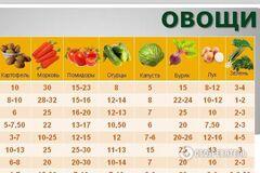 Как отличается стоимость 'натурпродуктов' в разных регионах Украины: обзор цен
