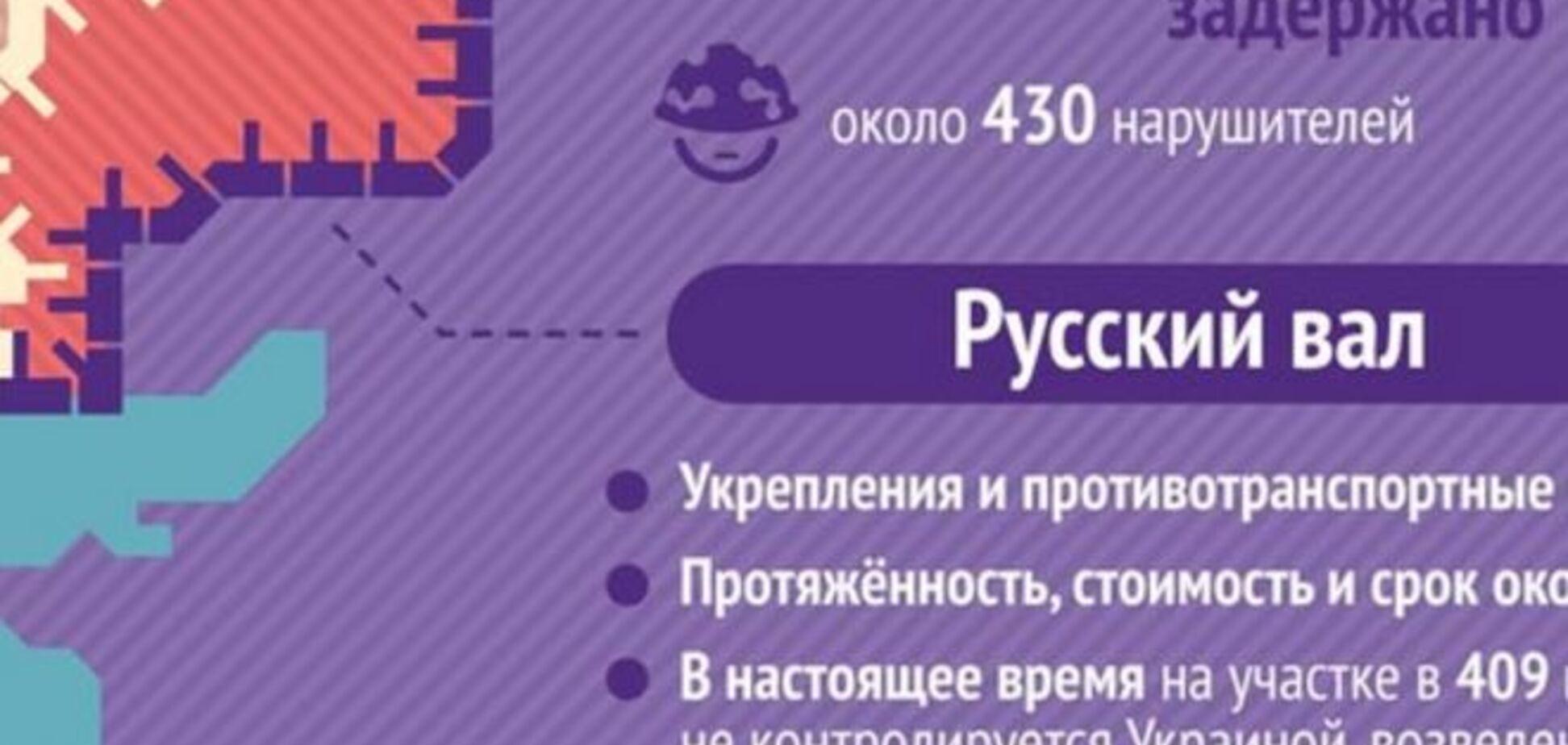 Россия уже отгородилась от 'ЛНР' и 'ДНР' стеной в 40 км. Опубликована инфографика