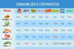 Обзор цен: как изменилась стоимость продуктов в супермаркетах Украины за месяц
