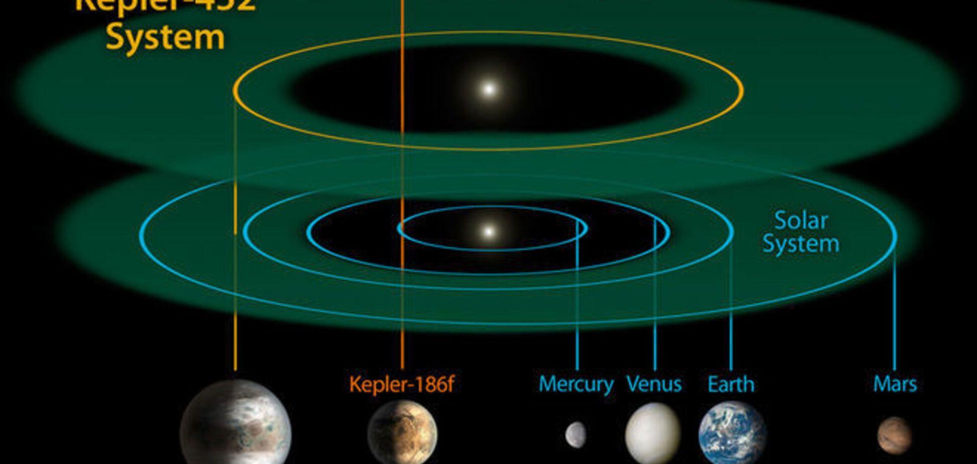 Історичне відкриття: Kepler-452b - Земля під час апокаліпсису