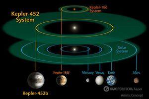 Историческое открытие: Kepler-452b – Земля во время апокалипсиса