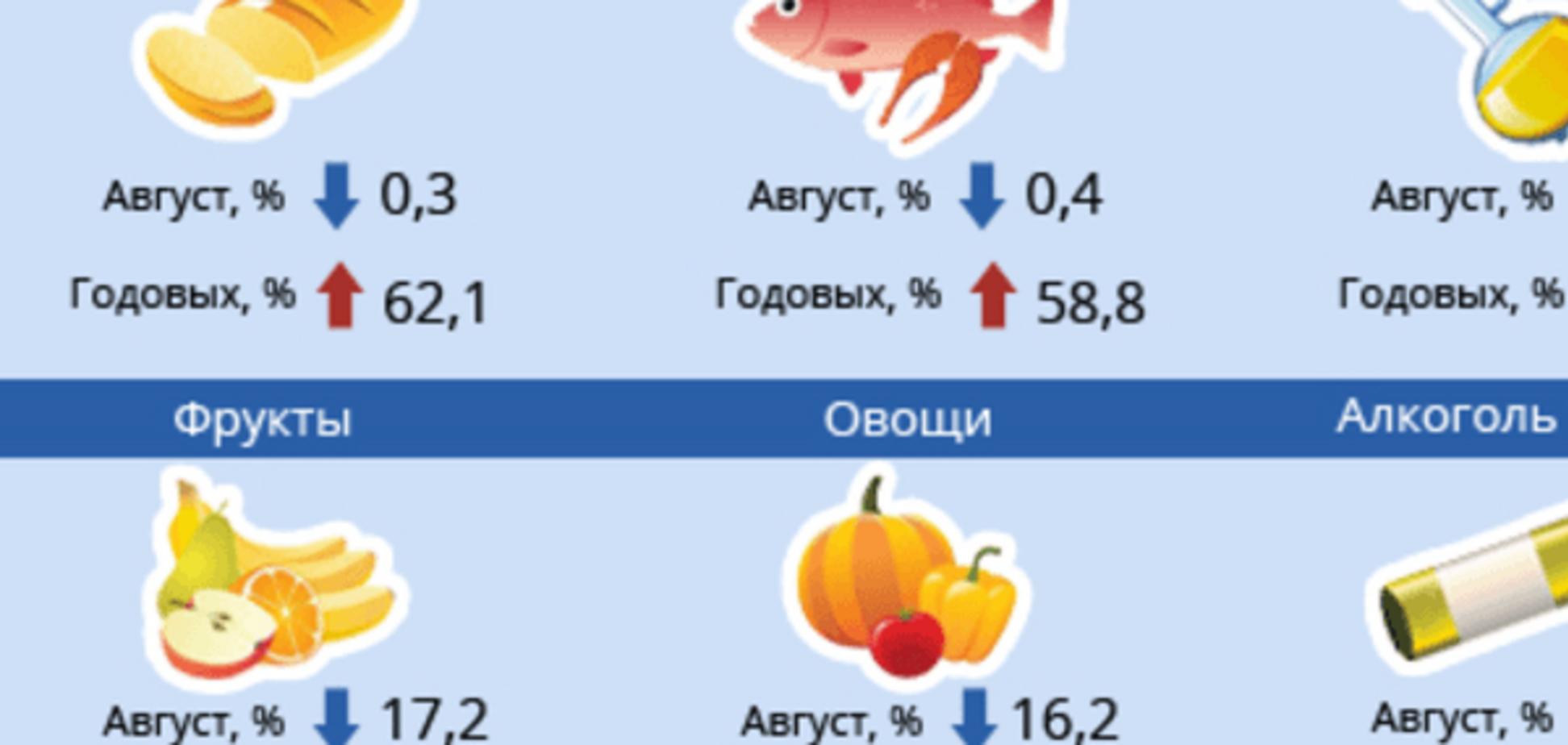 Рост зарплат не спасет. Как подорожала жизнь украинцев в 2015 году: инфографика