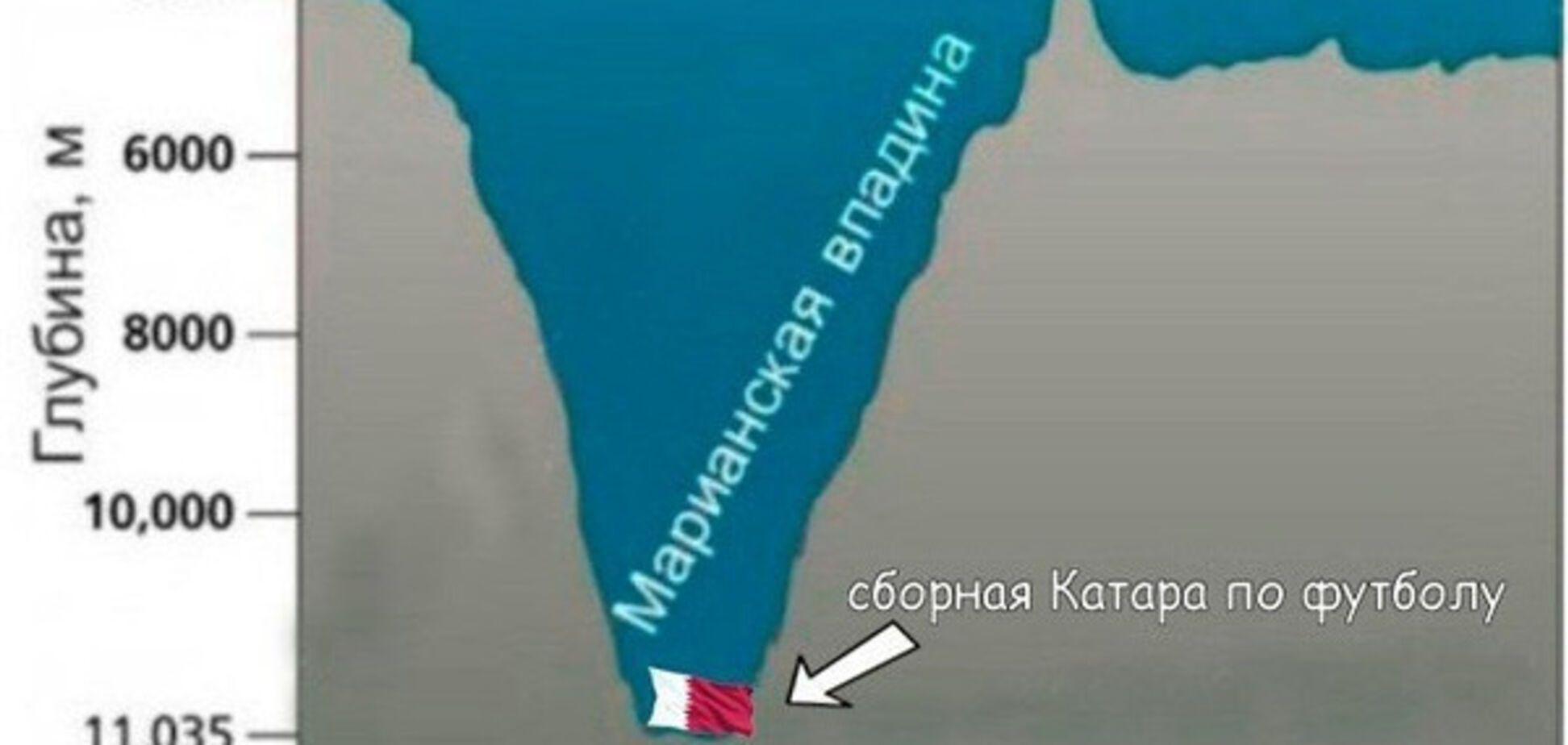 Катар - Россия